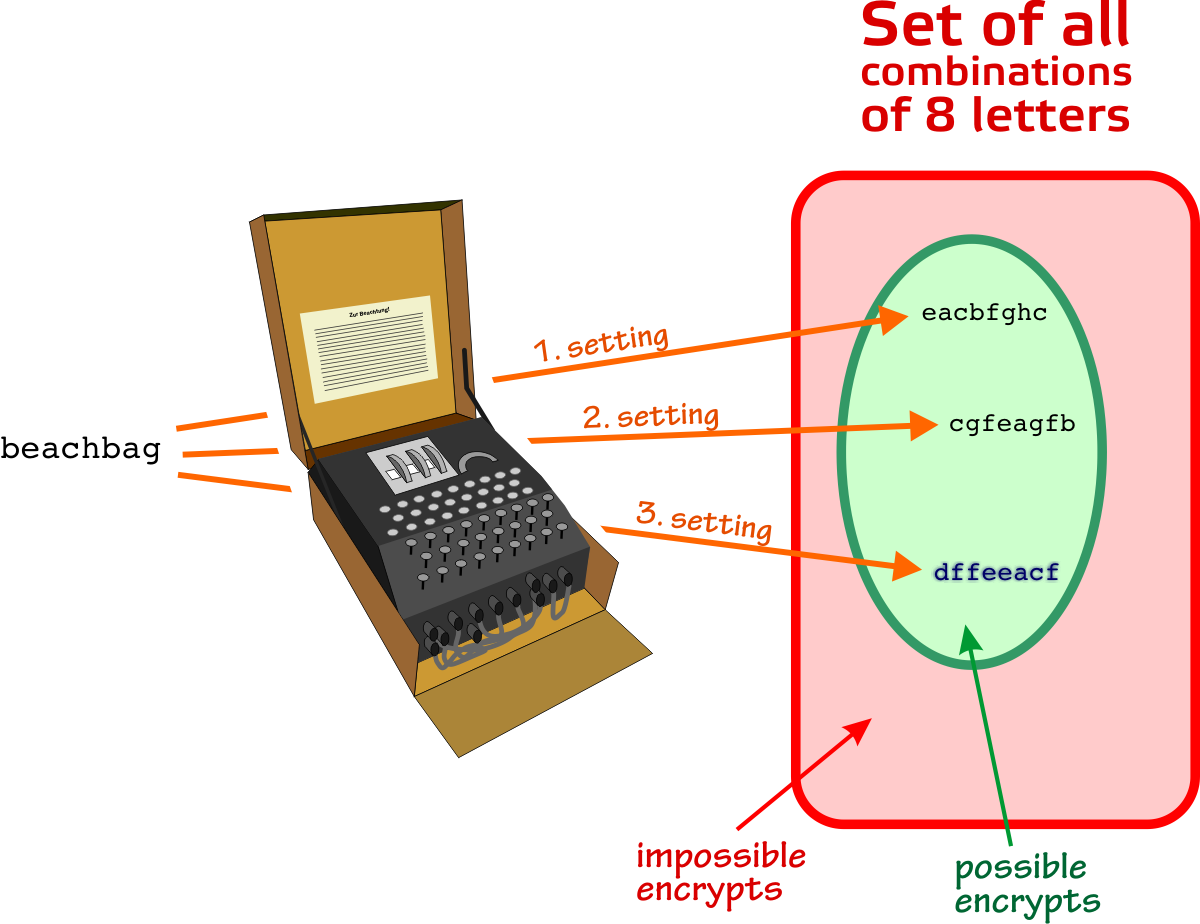 enigma the german cipher machine it is obvious that the simple technique outlined above is not feasible two problems need to be solved a the testing need to be automated and b the