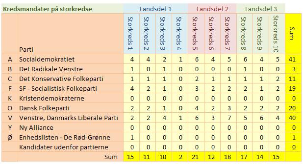 valget 2015 mandater